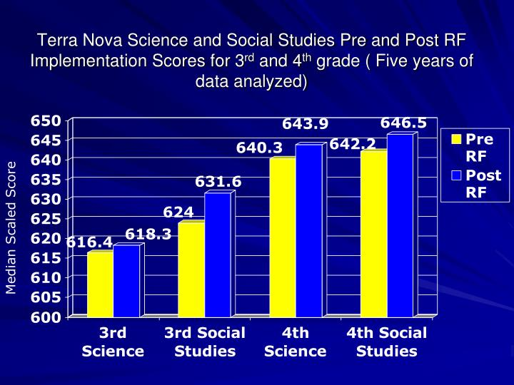 Terra Nova Science and Social Studies Pre and Post RF Implementation Scores for 3