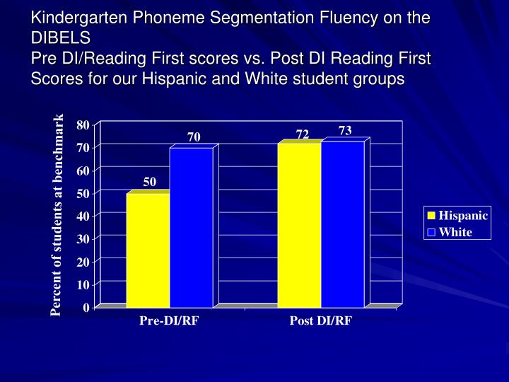 Kindergarten Phoneme Segmentation Fluency on the DIBELS