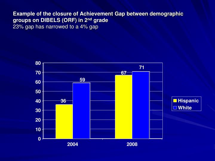 Example of the closure of Achievement Gap between demographic groups on DIBELS (ORF) in 2