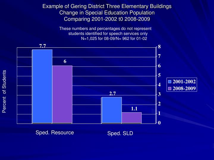 Example of Gering District Three Elementary Buildings