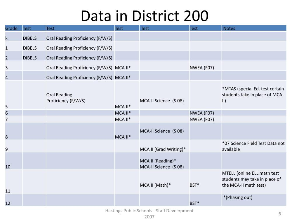 Data in District 200