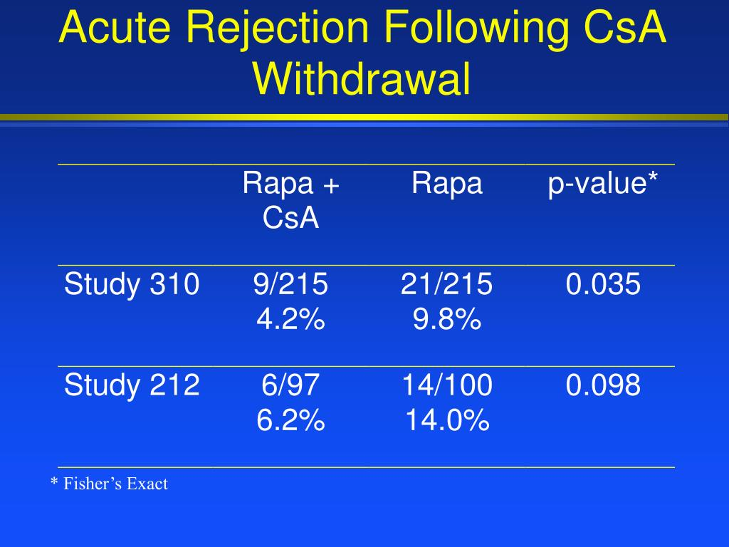 Acute Rejection Following CsA Withdrawal
