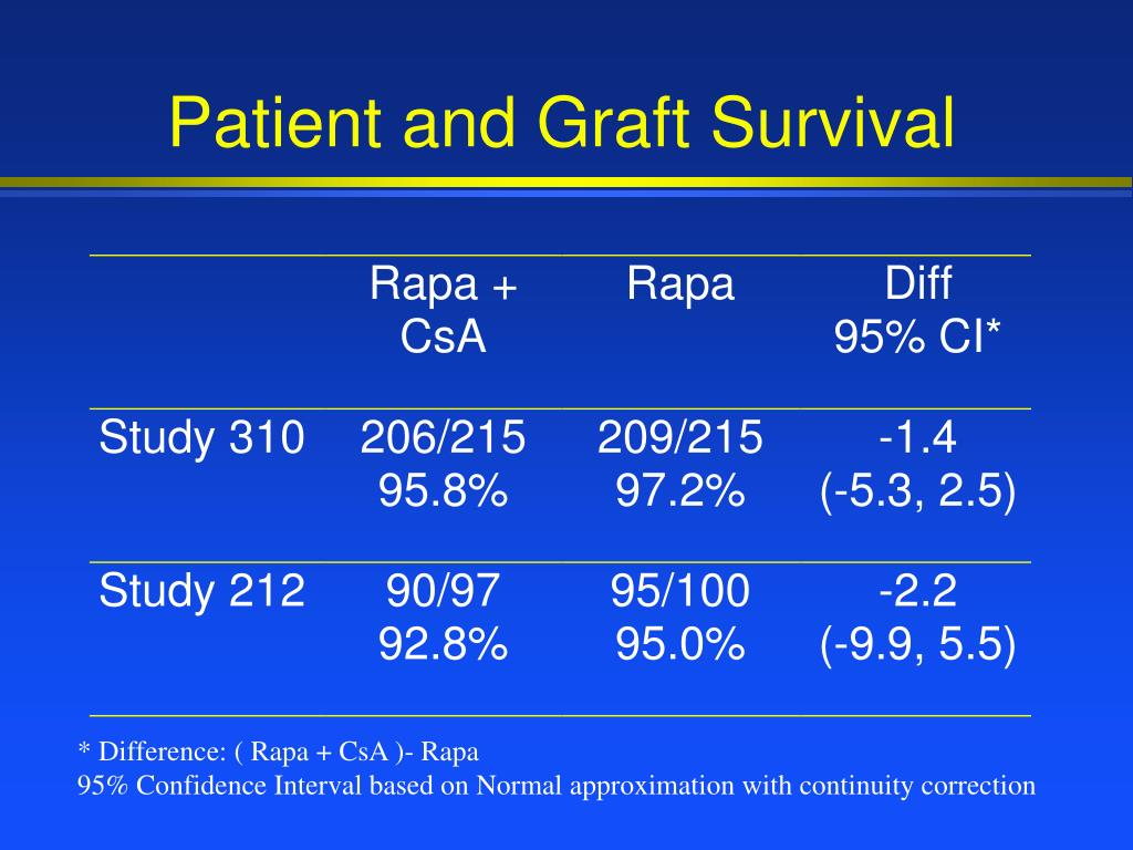 Patient and Graft Survival