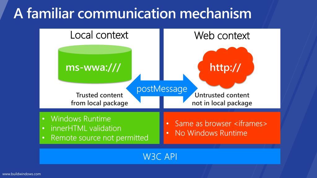 A familiar communication mechanism