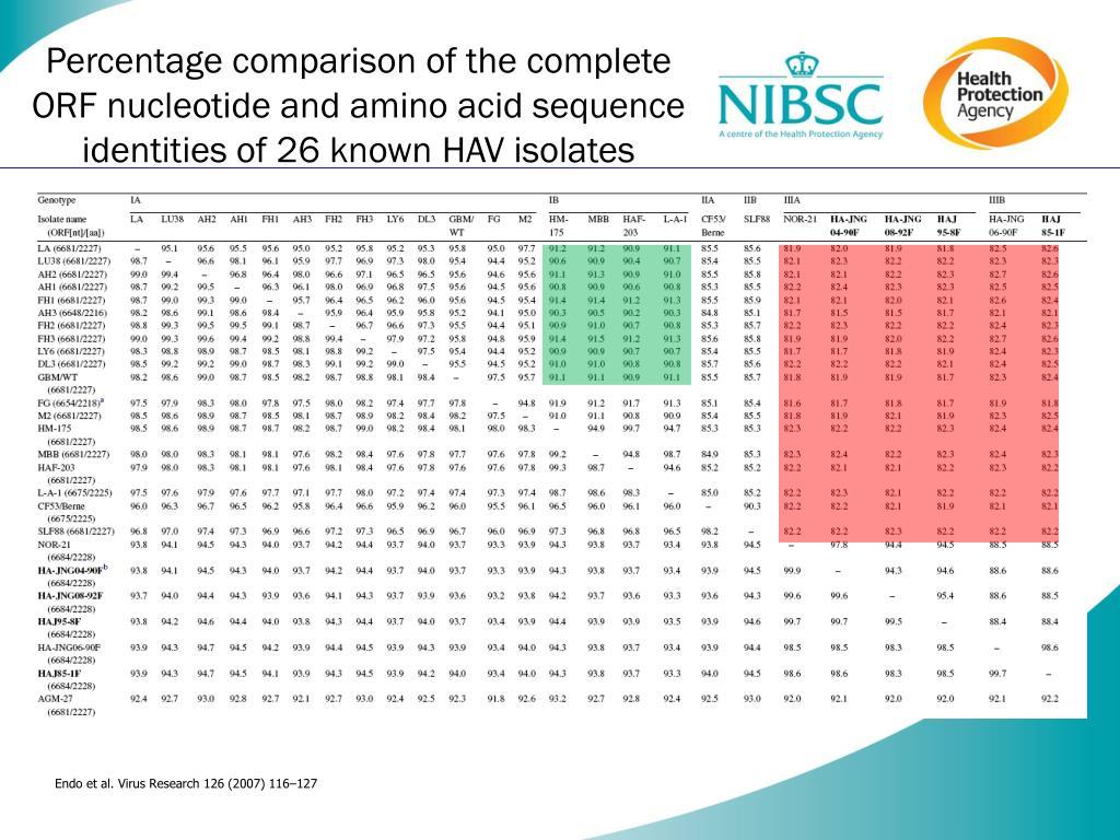 Percentage comparison of the complete