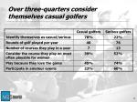 over three quarters consider themselves casual golfers