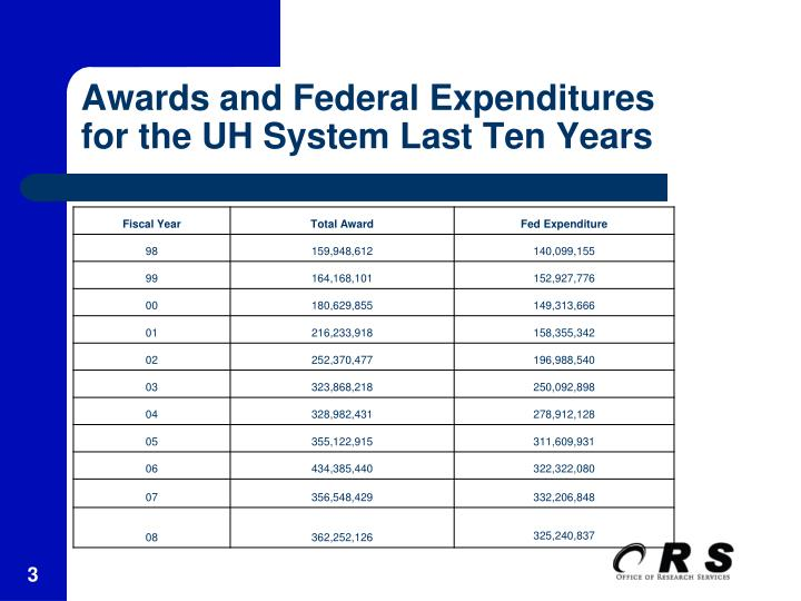 Awards and federal expenditures for the uh system last ten years