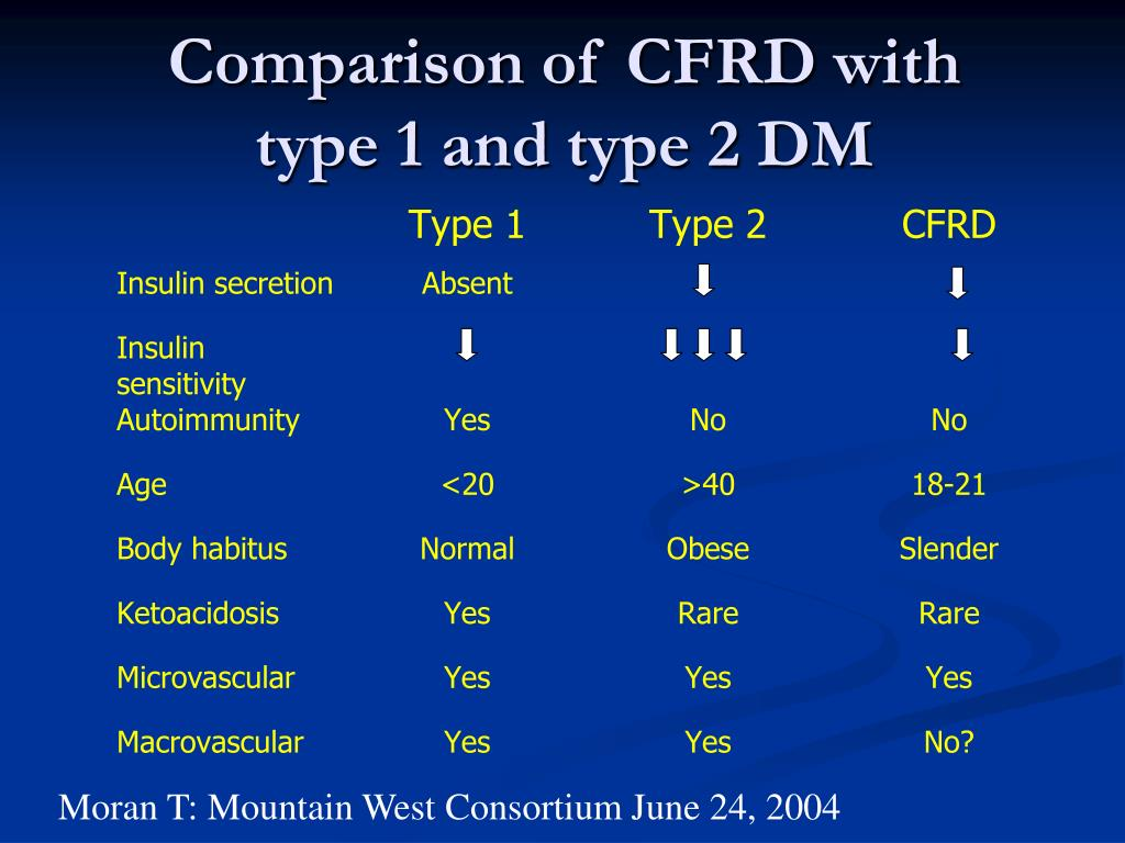 Comparison of CFRD with type 1 and type 2 DM