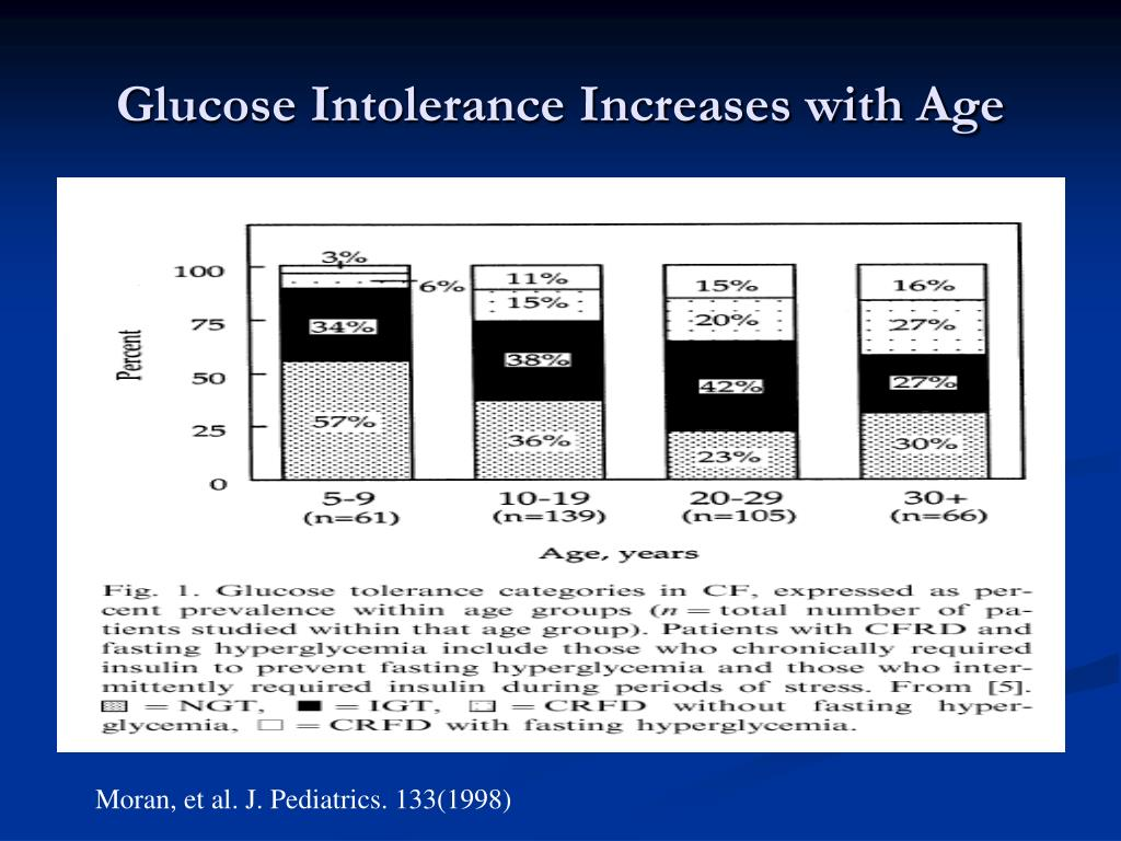 Glucose Intolerance Increases with Age