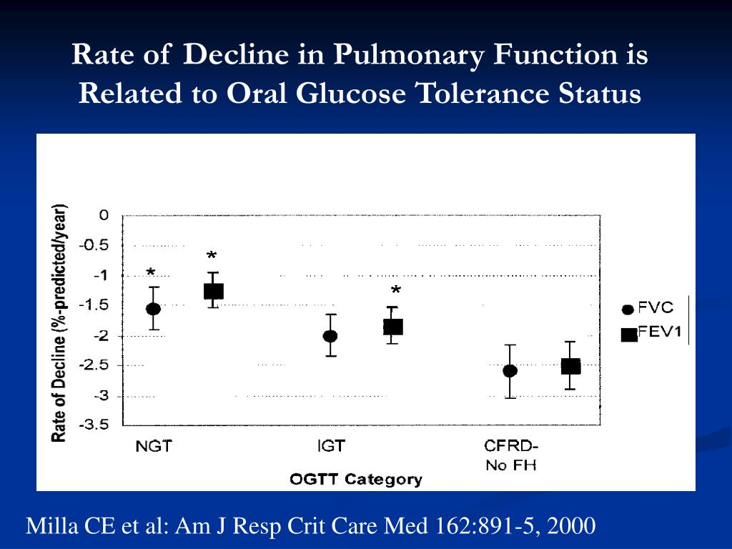 Rate of Decline in Pulmonary Function is Related to Oral Glucose Tolerance Status