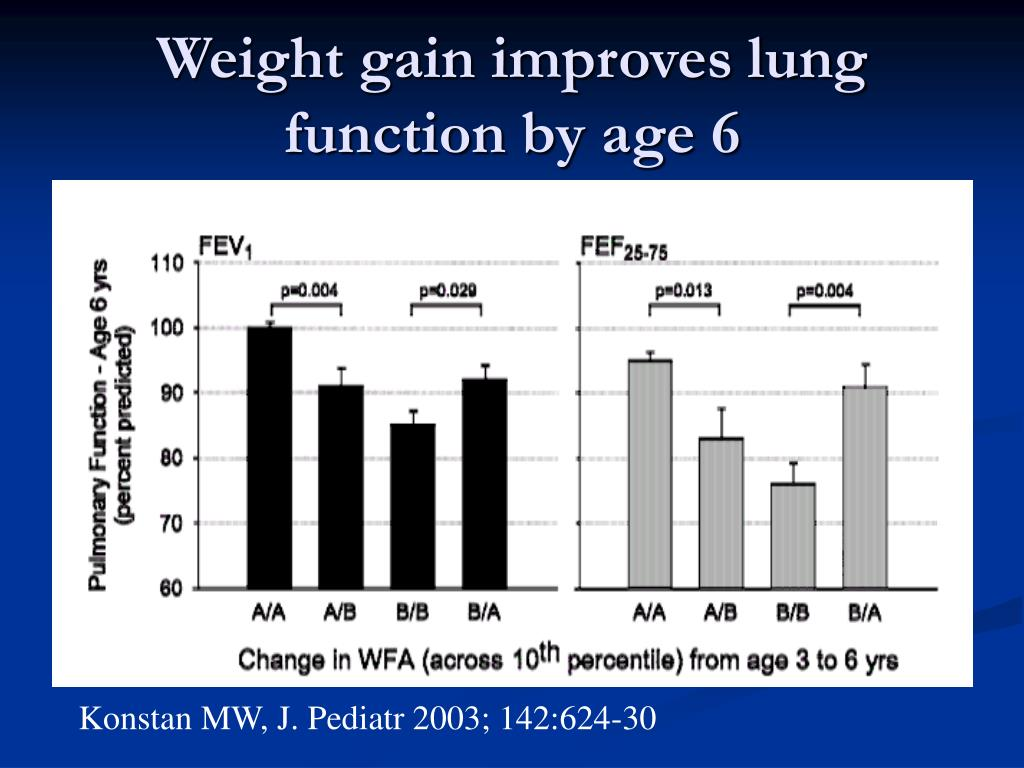 Weight gain improves lung function by age 6