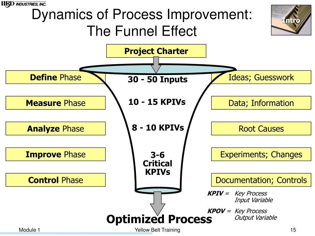 Dynamics of Process Improvement: