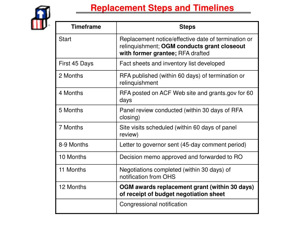 Replacement Steps and Timelines