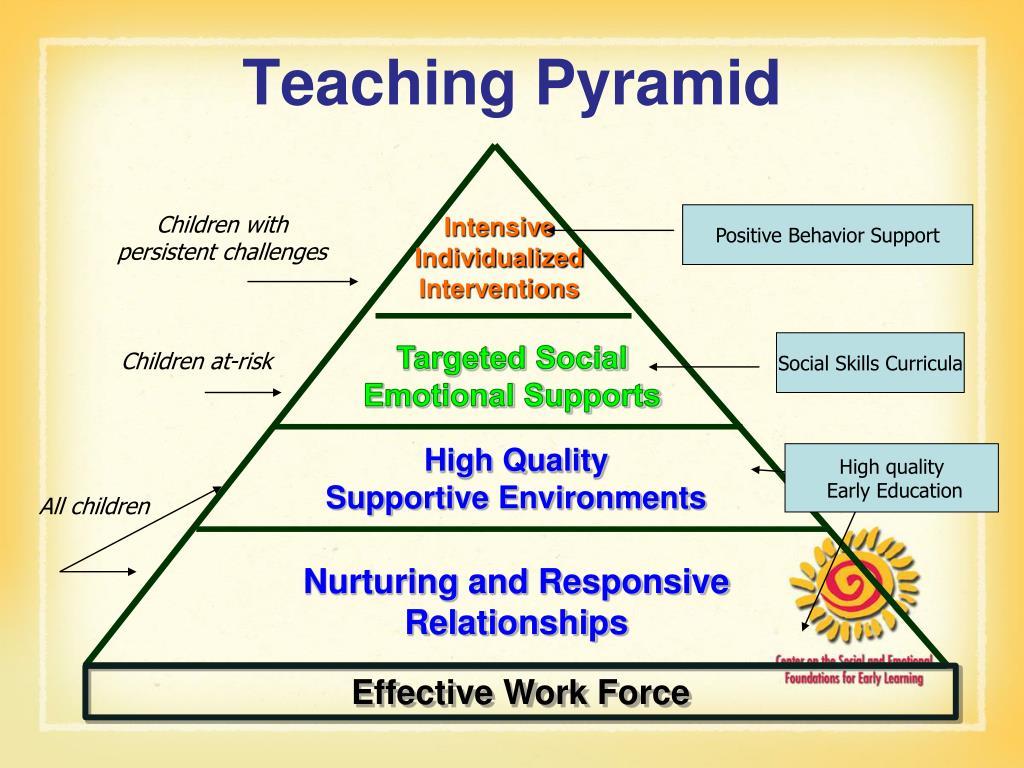 Teaching Pyramid
