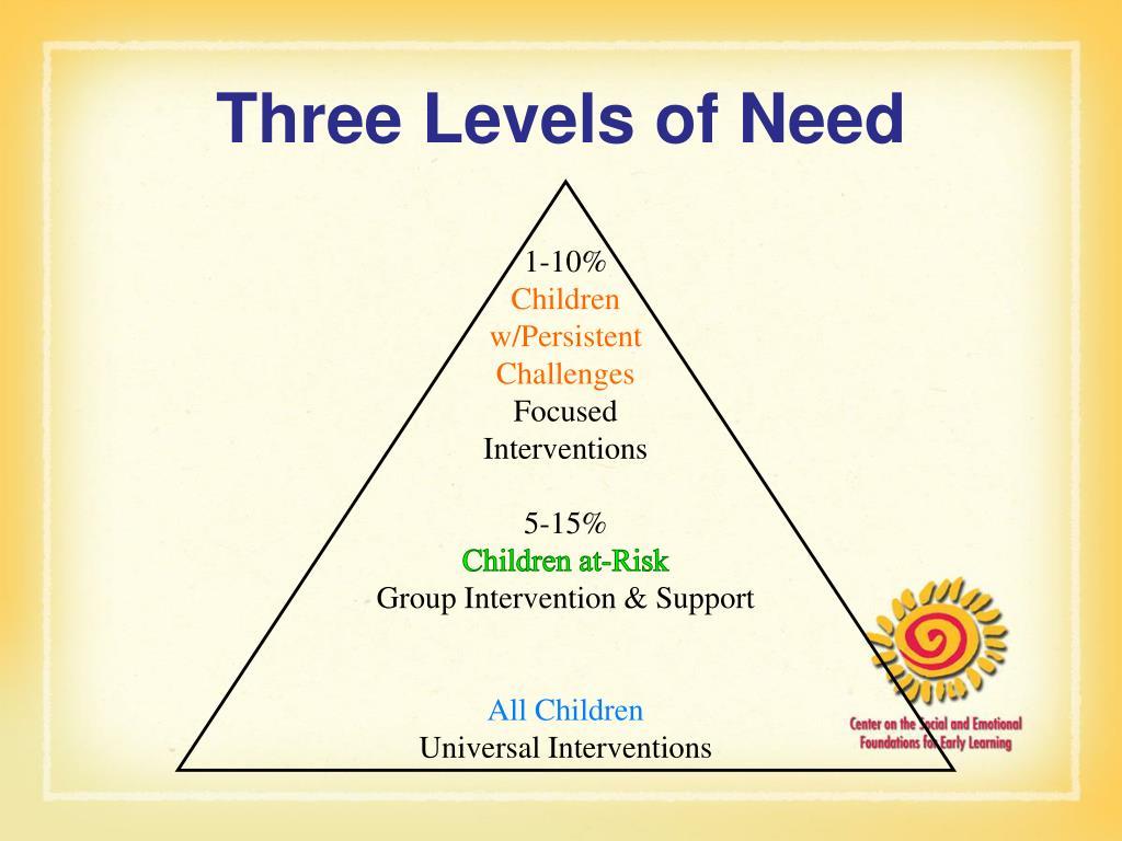 Three Levels of Need