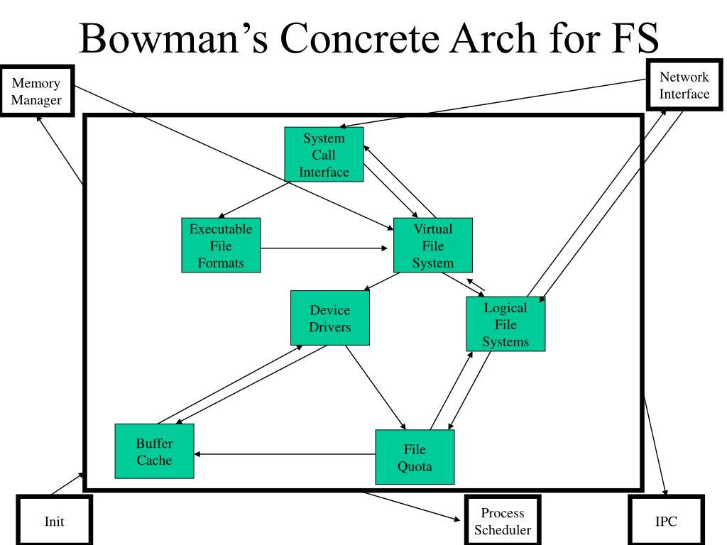 Bowman's Concrete Arch for FS