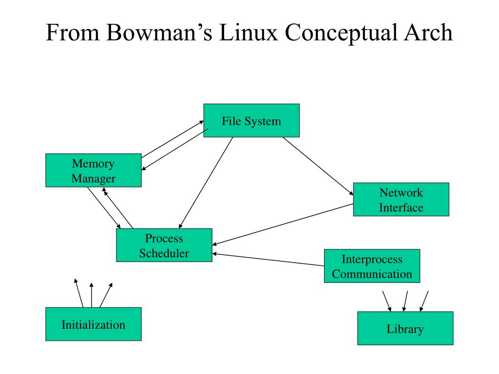 From Bowman's Linux Conceptual Arch