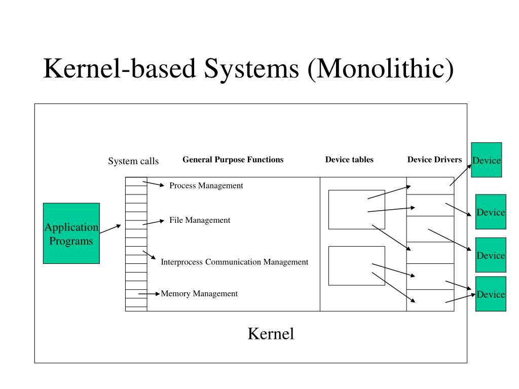 Kernel-based Systems (Monolithic)