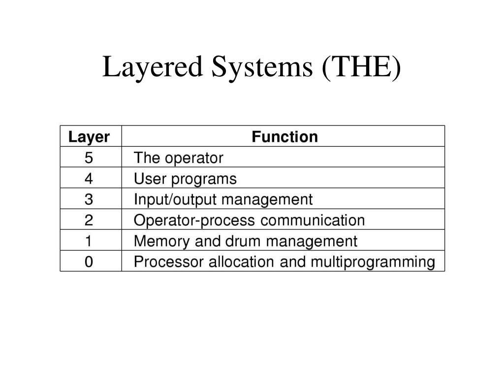 Layered Systems (THE)