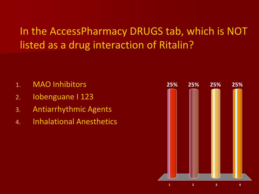 In the AccessPharmacy DRUGS tab, which is NOT listed as a drug interaction of Ritalin?