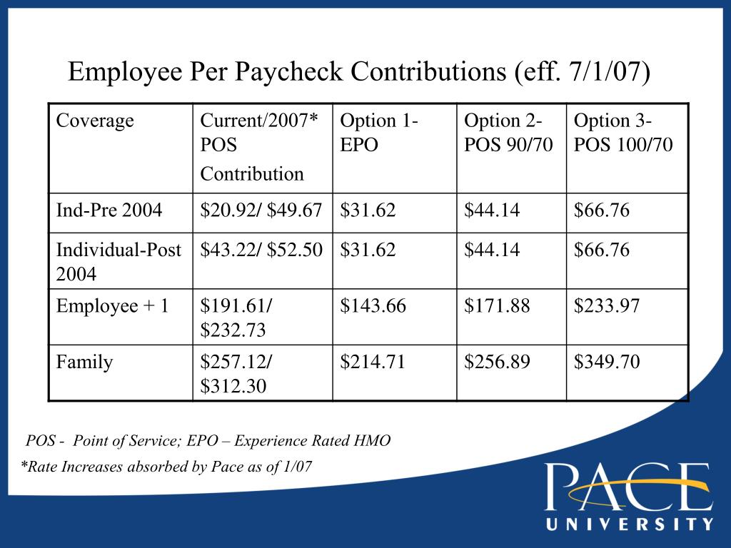 Employee Per Paycheck Contributions (eff. 7/1/07)