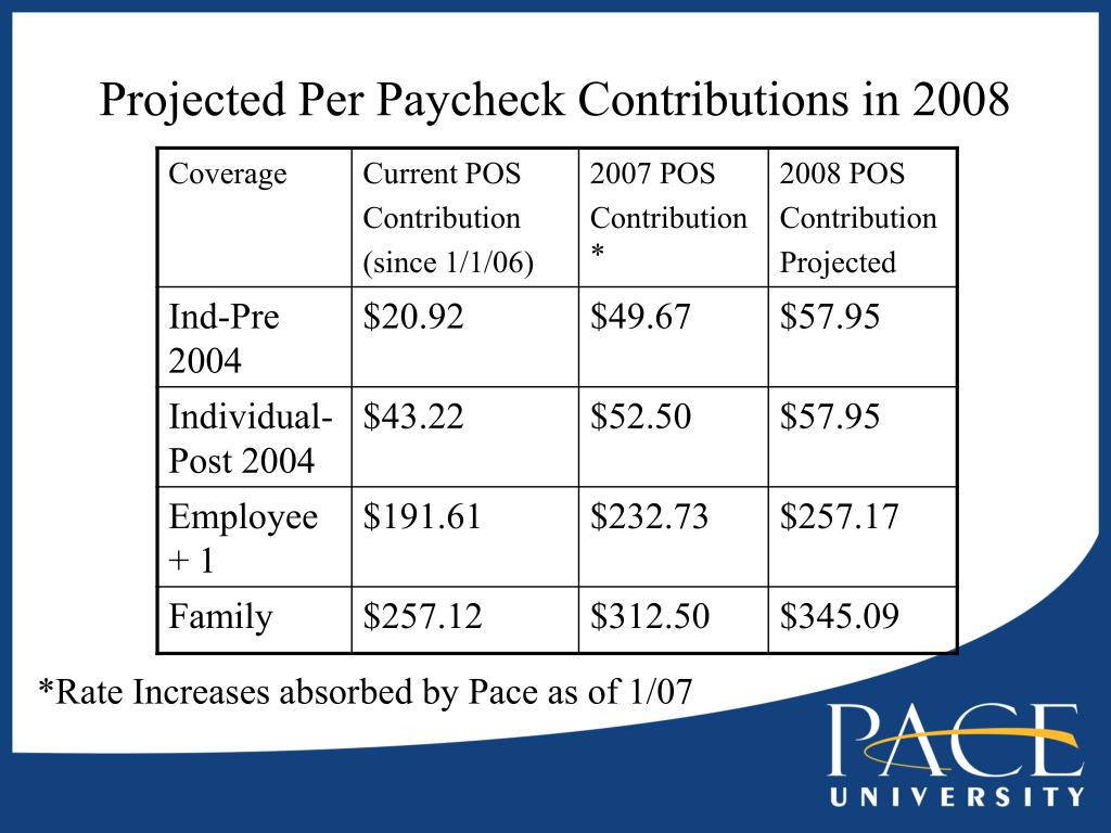 Projected Per Paycheck Contributions in 2008