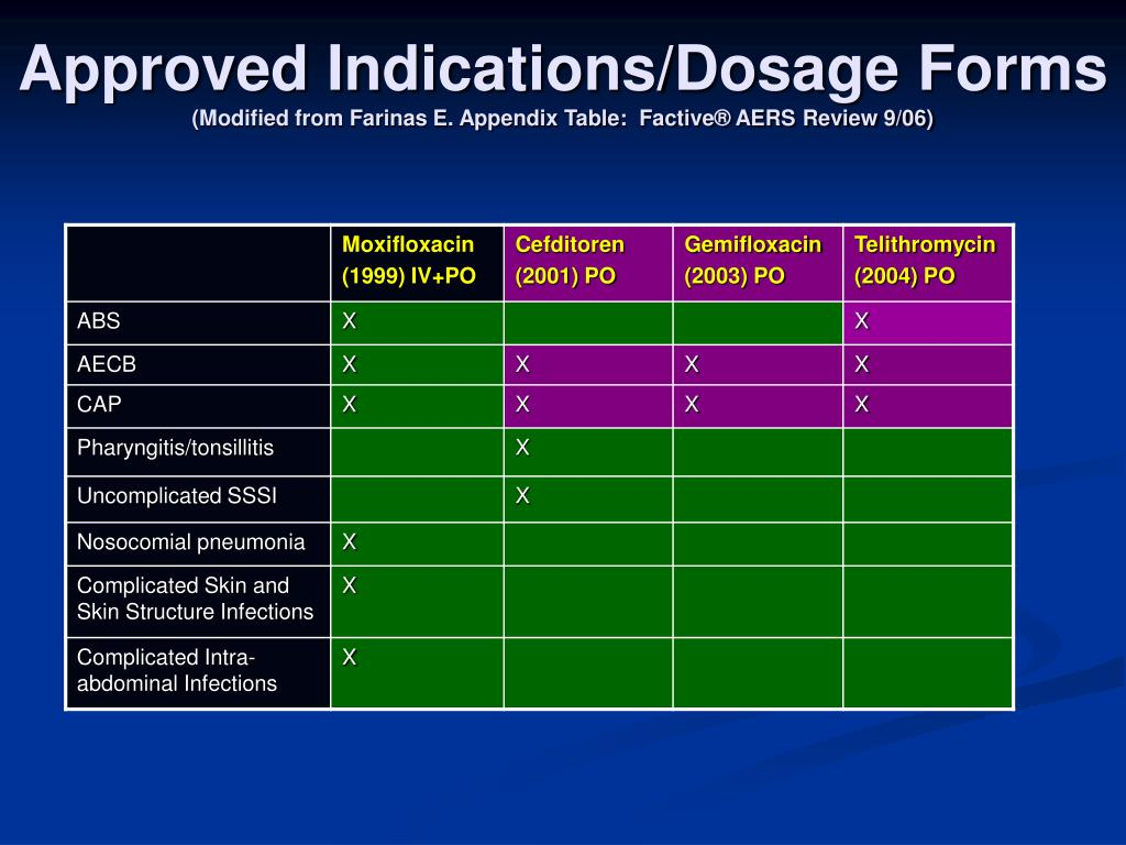 Approved Indications/Dosage Forms