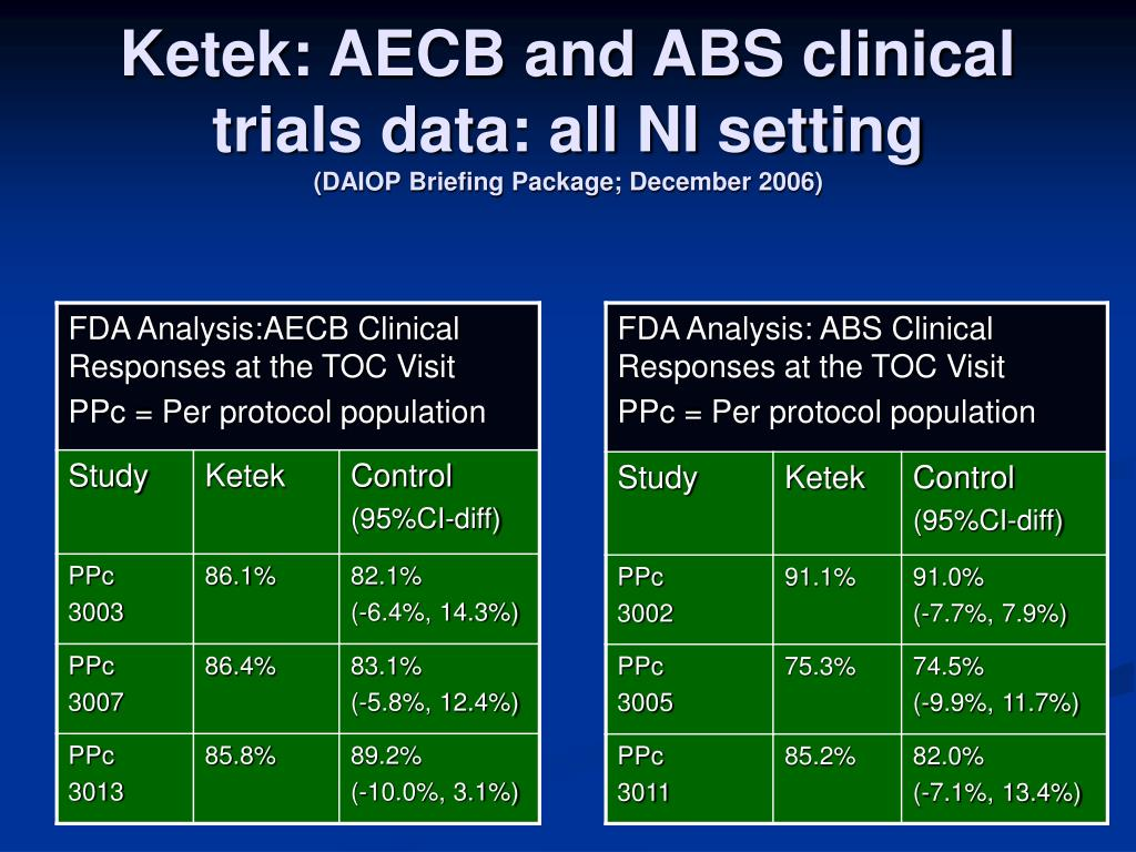 Ketek: AECB and ABS clinical trials data: all NI setting