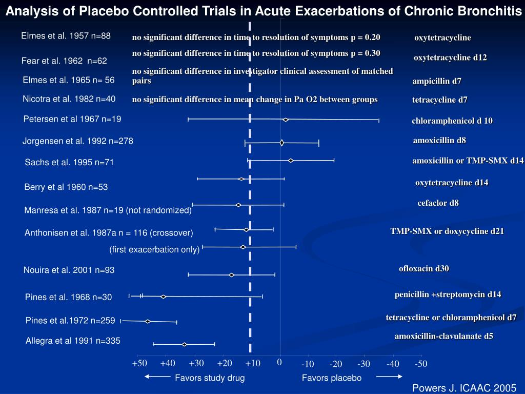 Analysis of Placebo Controlled Trials in Acute Exacerbations of Chronic Bronchitis