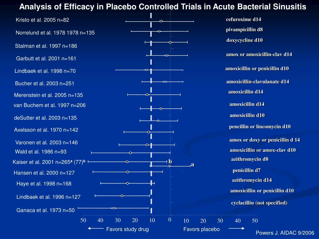 Analysis of Efficacy in Placebo Controlled Trials in Acute Bacterial Sinusitis