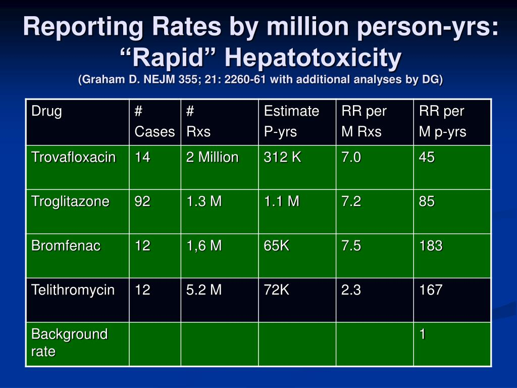 """Reporting Rates by million person-yrs: """"Rapid"""" Hepatotoxicity"""