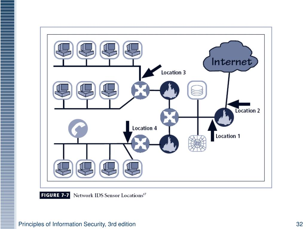Principles of Information Security, 3rd edition