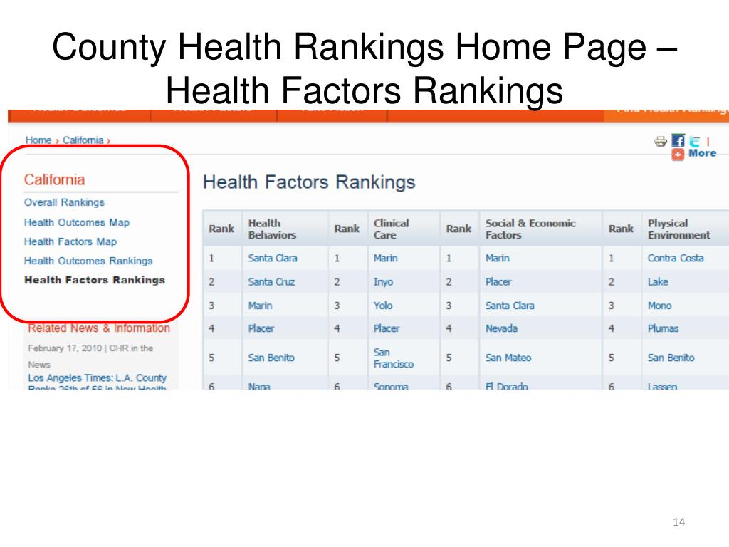 County Health Rankings Home Page – Health Factors Rankings
