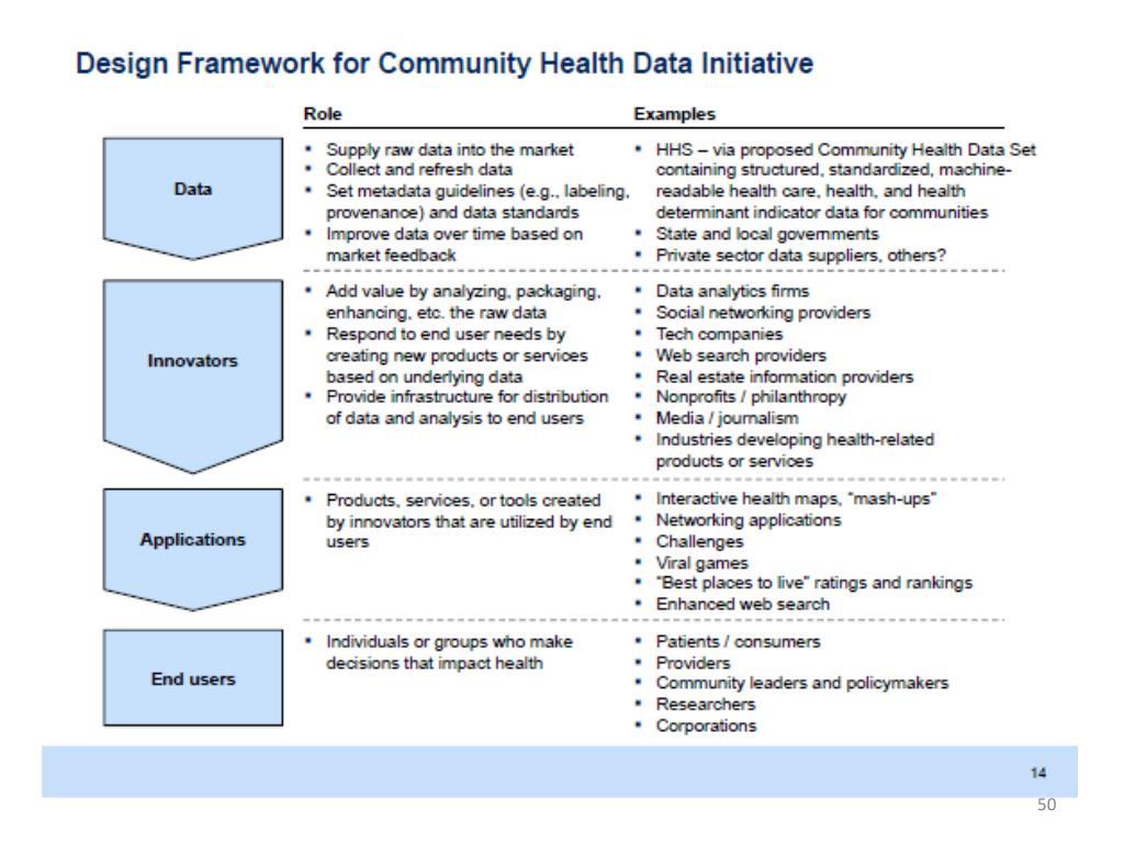 Design Framework for Community Health Data Initiative