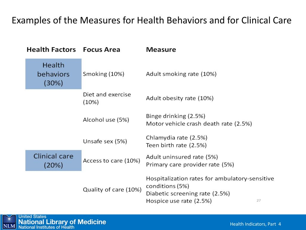 Examples of the Measures for Health Behaviors and for Clinical Care