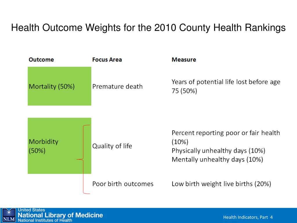 Health Outcome Weights for the 2010 County Health Rankings