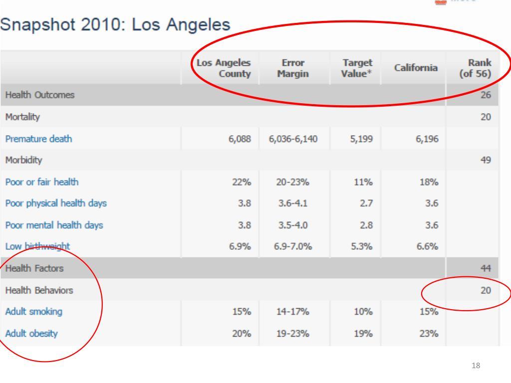Los Angeles County – Health Behaviors Ranking