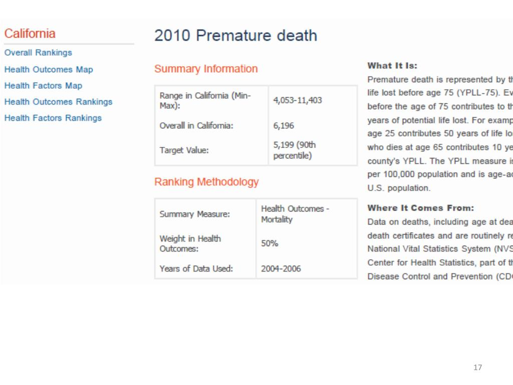 Premature Death Ranking for the State of California.