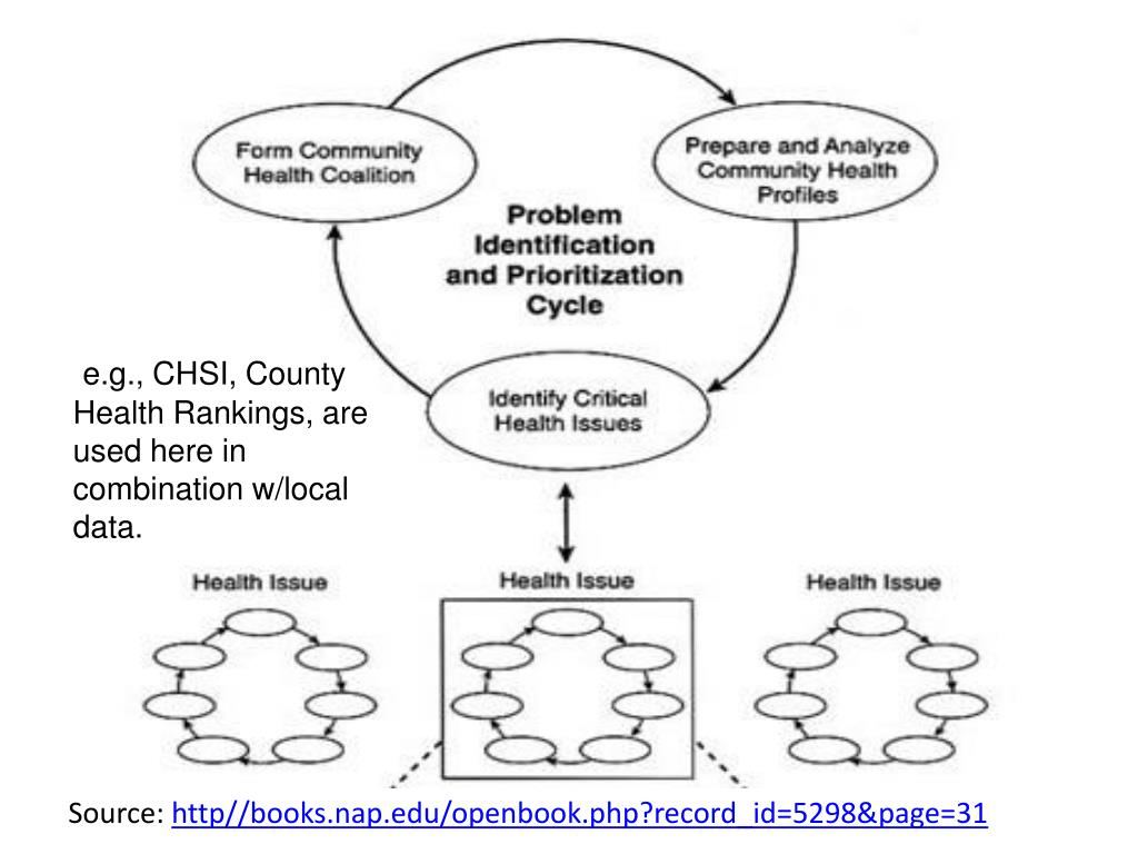 Problem Identification and Prioritization Cycle