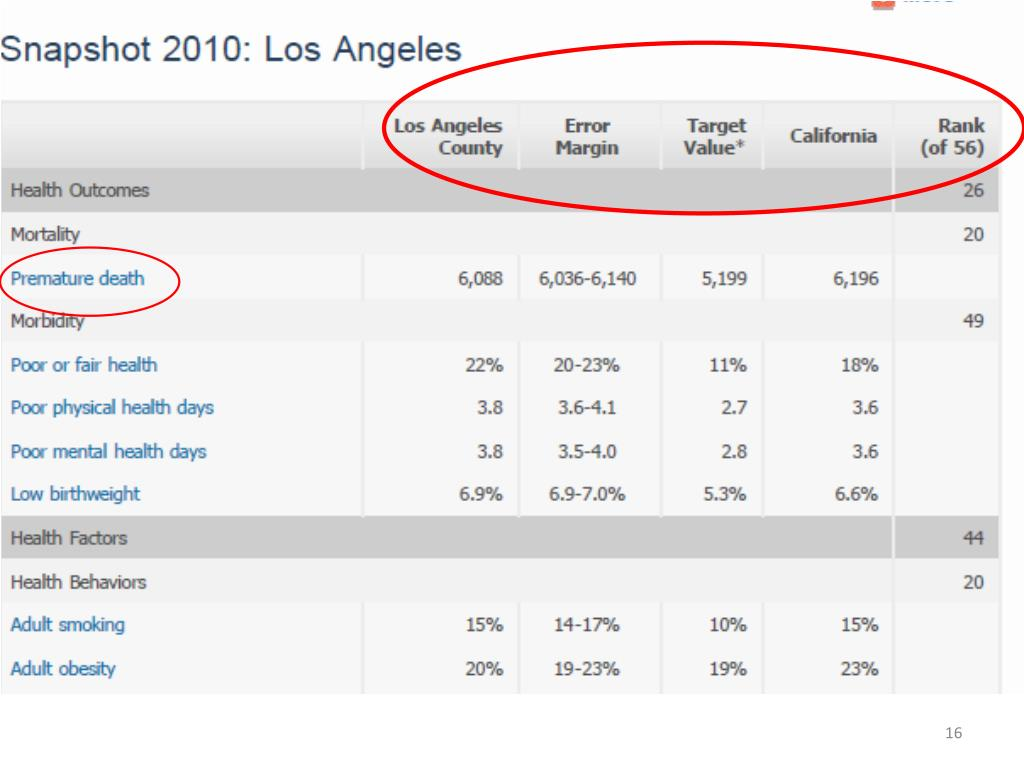 Snapshot of 2010 Health Outcomes data for Los Angeles