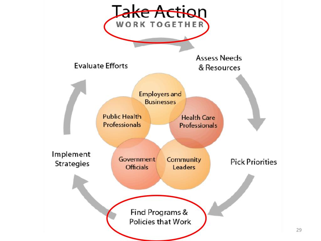 Take Action Model: Work Together to Find Programs and Policies that Work.