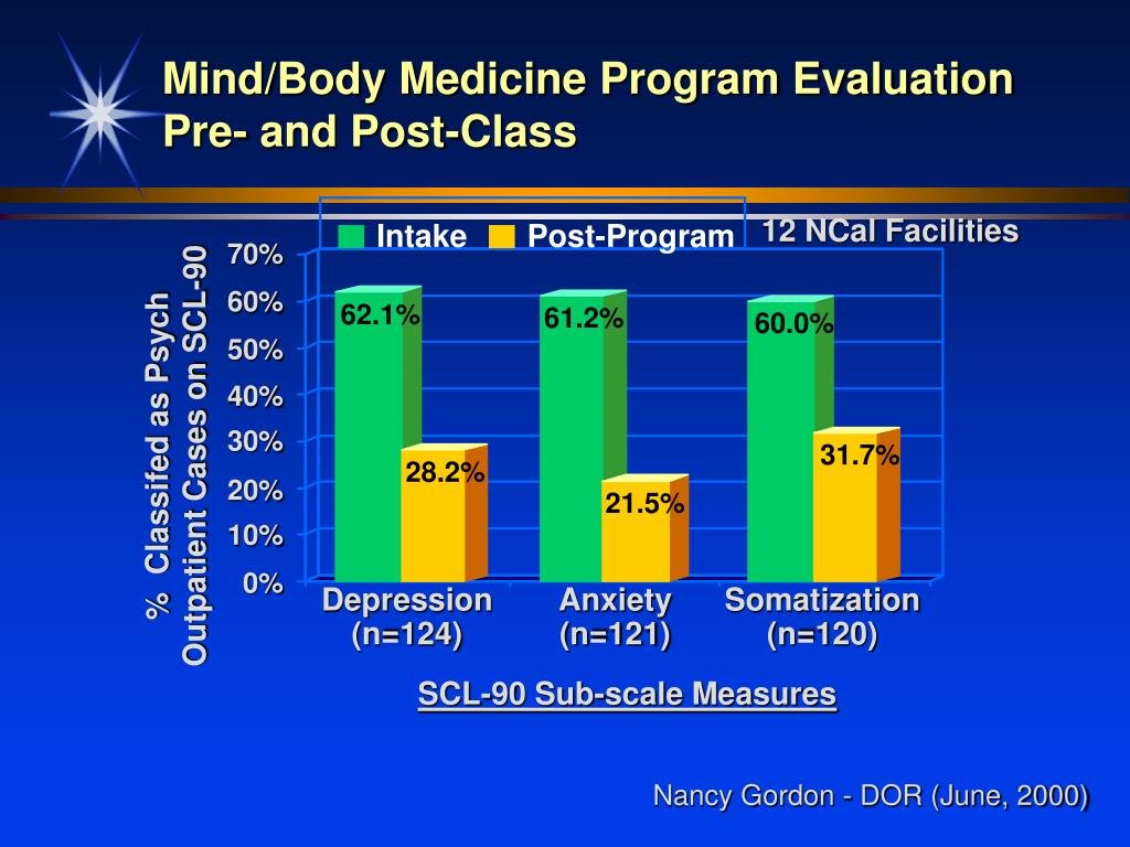 Mind/Body Medicine Program Evaluation