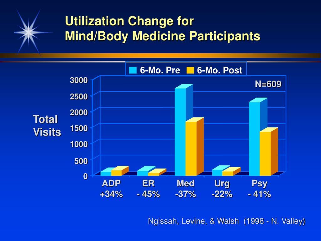 Utilization Change for