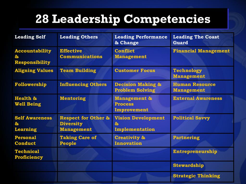 28 Leadership Competencies