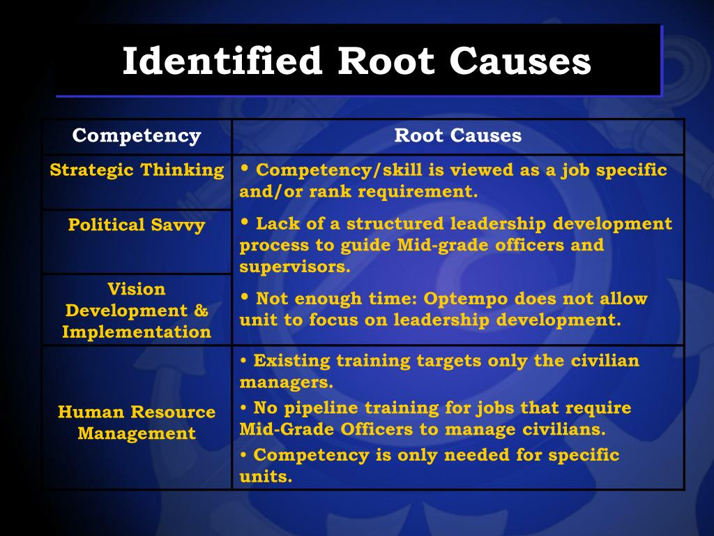 Identified Root Causes