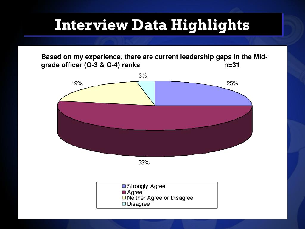 Interview Data Highlights