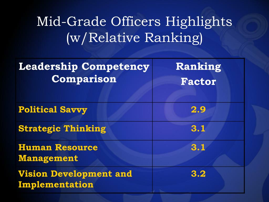 Mid-Grade Officers Highlights (w/Relative Ranking)