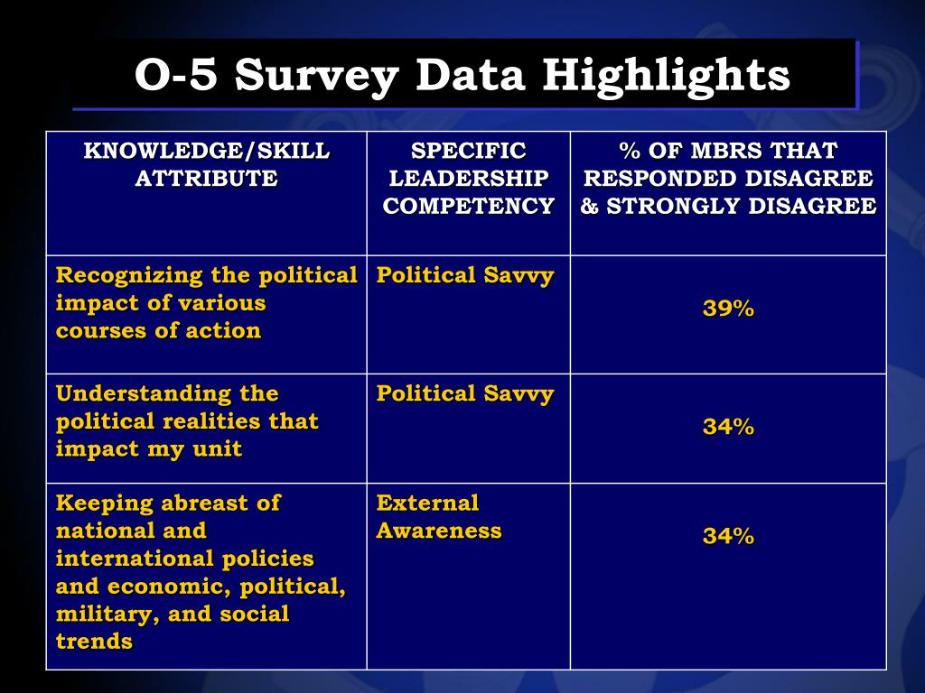 O-5 Survey Data Highlights