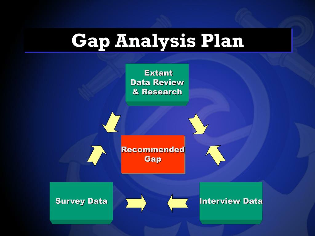 Gap Analysis Plan