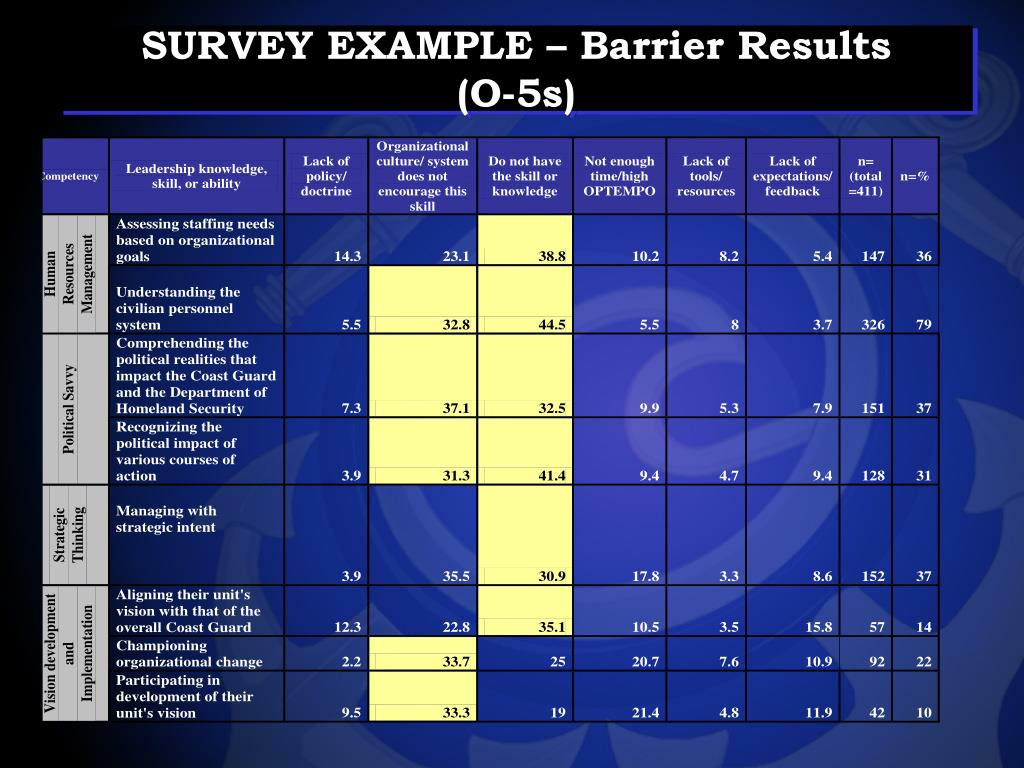 SURVEY EXAMPLE – Barrier Results